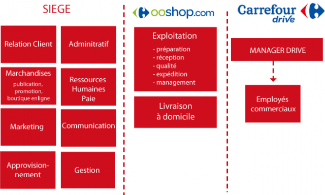 carrefour structure Our focus today is on carrefour china market entry strategy carrefour has met multitude of challenge in china to can benefit of its huge potential.